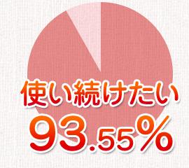 どろあわわ 使い続けたい 93.55%